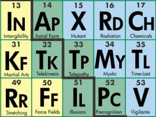Lanny yap periodic table of super hero elements periodic table of super hero elements click image to enlarge urtaz Images