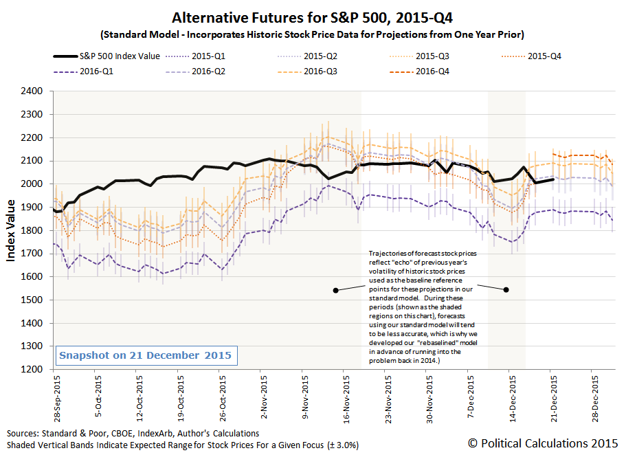 Alternative Futures - S&P 500 - 2015Q4 - Standard Model - Snapshot on 21 December 2015