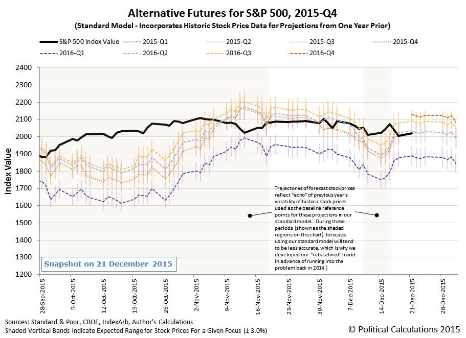 Alternative Futures - S&P 500 - 2015Q4 - Standard Model - Snapshot on 21 December 2015