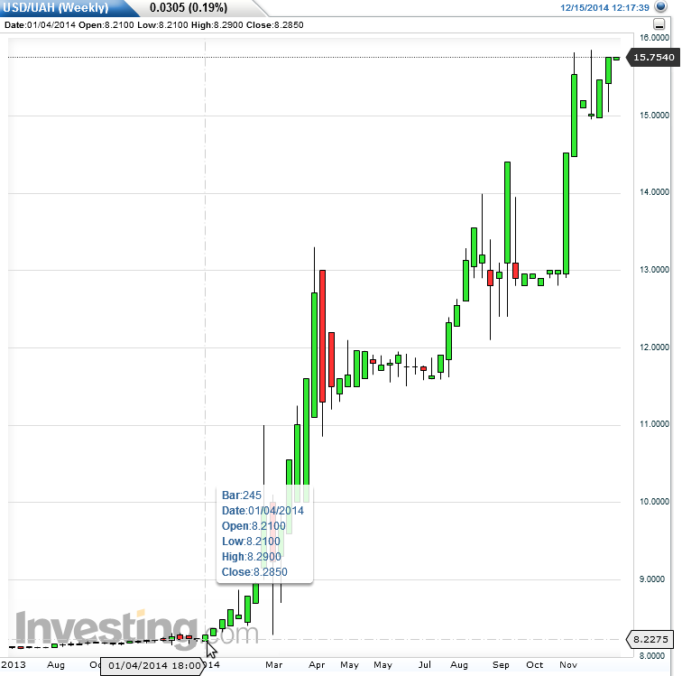 UAH to USD currency chart. XE's free live currency conversion chart for Ukrainian Hryvnia to US Dollar allows you to pair exchange rate history for up to 10 years.