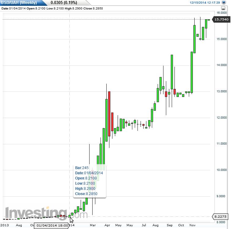 Forex rates ukraine - Kuwaiti Dinar(KWD) To Ukraine Hryvnia(UAH) Exchange Rates . 50000(RUB ...