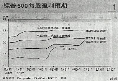 標普 500 每股盈利預測 2010.1 - 2010.7