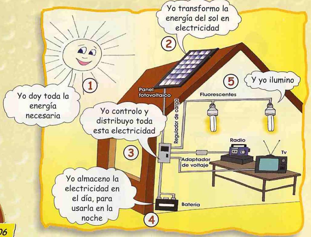 10 ejemplo energia:
