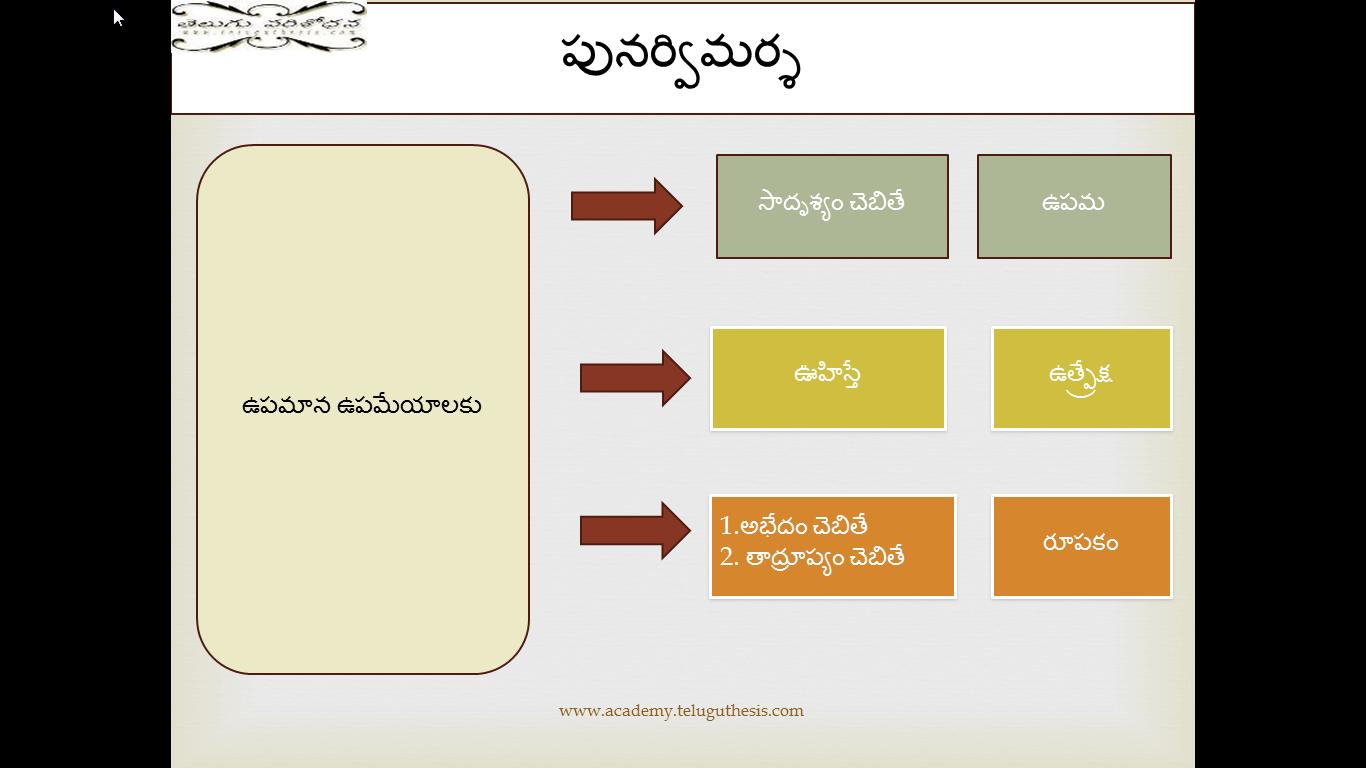 www telugu thesis com Sametalu (proverbs in telugu) managing editor: grk murty senior consultant: m hanumantha rao consulting editor: ss prabhakar.