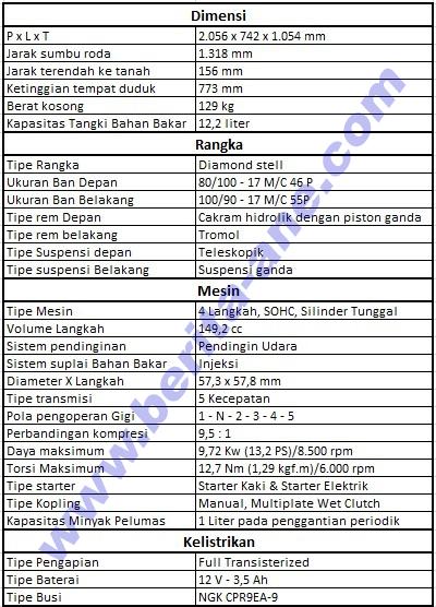 Spesifikasi Motor Honda Verza 150