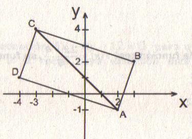 Matemáticas y gráficas