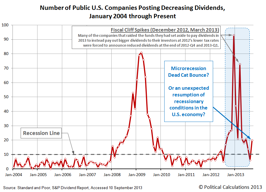 Monthly Number of Public U.S. Companies Posting Dividend Decreases, January 2004 through September 2013