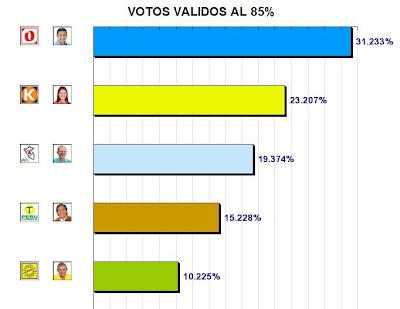 Resultados de la ONPE al 85% - Elecciones Peru 2011