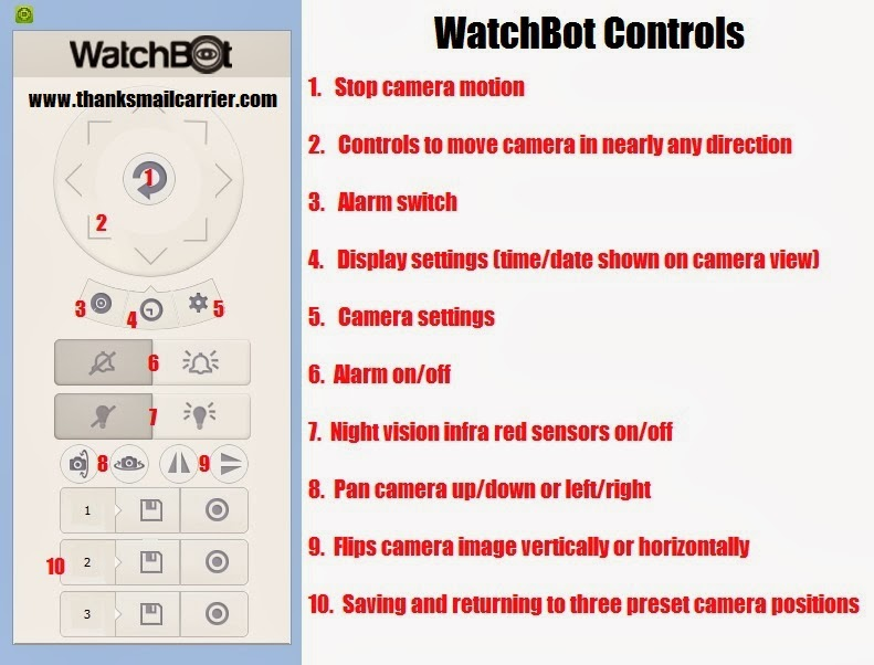 WatchBot controls