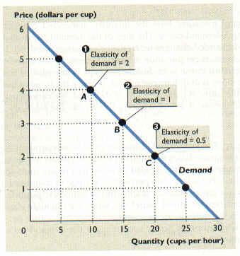walmart s price elasticity of demand Customers' reaction to price changes (what economists call the price elasticity of demand) is a measurable phenomenon, and the research shows that for restaurants in general, a 10 percent increase.