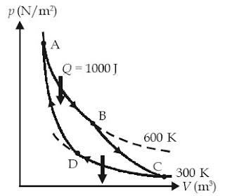 Usaha yang dilakukan mesin carnot dalam satu siklus