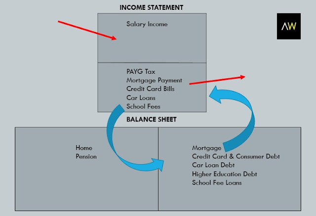 Table2: Balance sheet