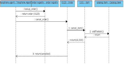 UML Sequence Diagram for Online Shopping Cancel Order