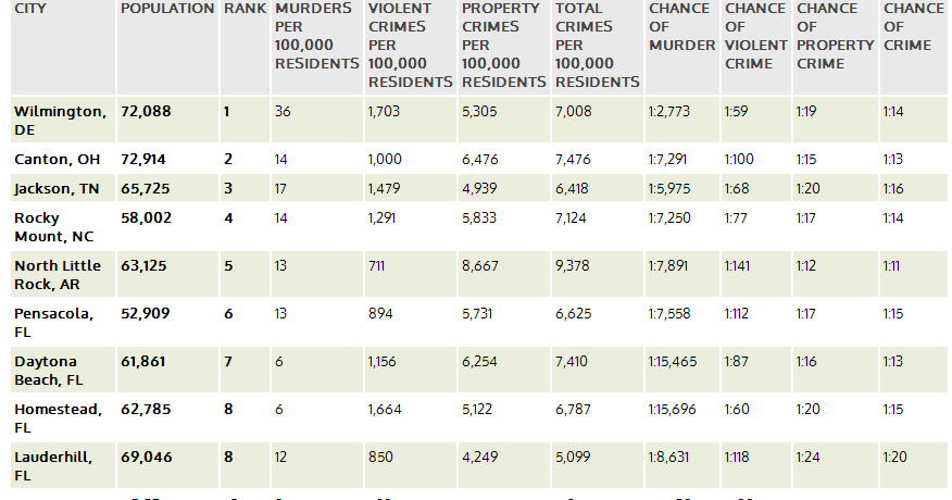 Top 50 most dangerous small cities in america 13 are in for Top ten cities in the us
