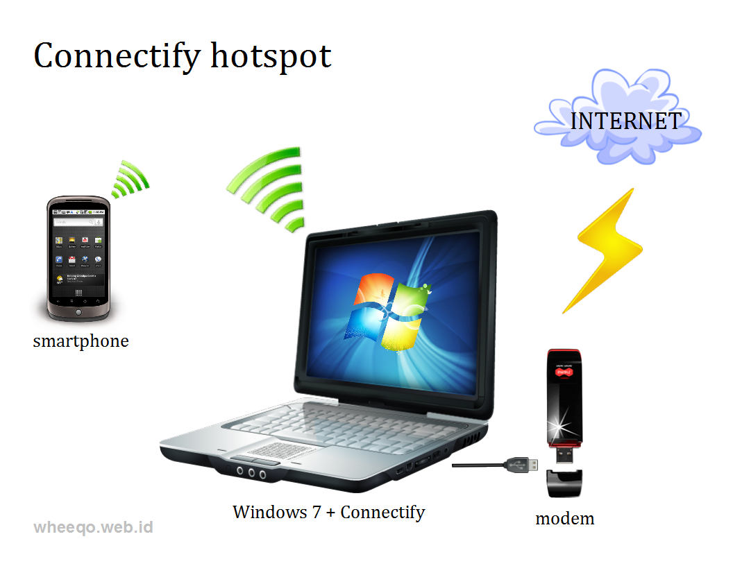 Top 7 Free WiFi Hotspot Software For Windows