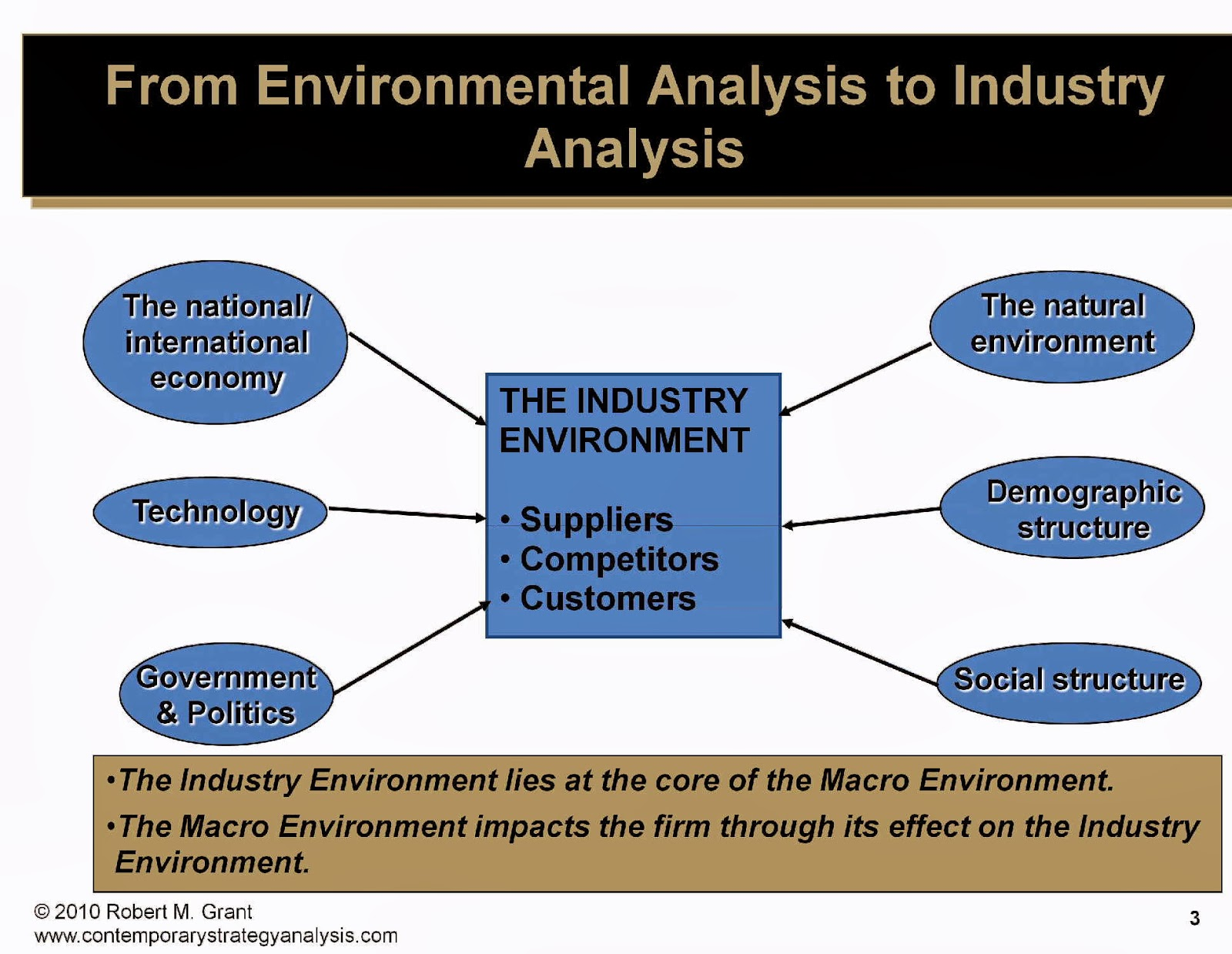 macro environmental analysis of global fast food industry 2016-12-5  mcdonald's is the leading global food service retailer with more than 31,000 local restaurants serving more than 58 million people in 118 countries each day more than 75% of mcdonald's restaurants worldwide are owned and operated by independent local men and women.