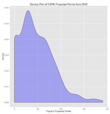 Download Fantasy Football Projections from ESPN.com using R