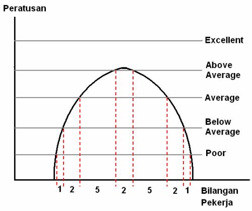 Curve_Chart