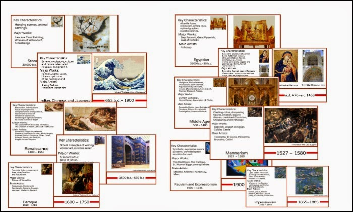 Simple Art Timeline : Montessori nature inspired art history timeline
