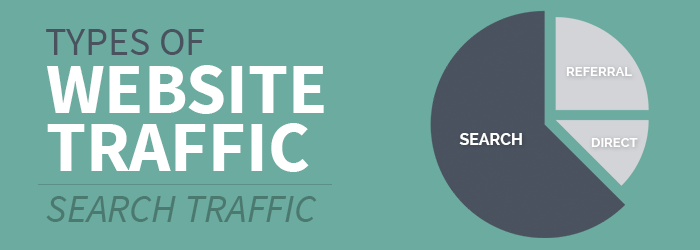 Types of website traffic and how to increase them : Search traffic |  Indianapolis Web Design