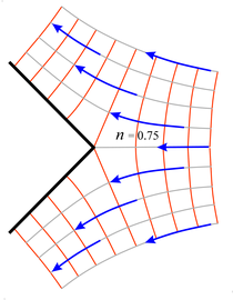 fluid flow diverted by an angle