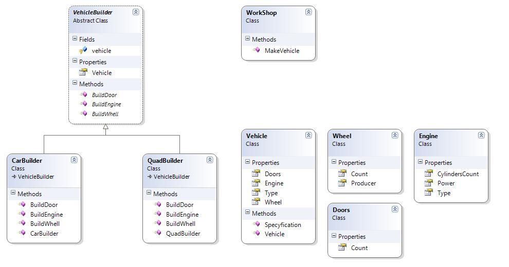 Programowanie w design pattern builder pojazdy te skadaj si z tych samych elementw tylko w innej konfiguracji i iloci zobaczmy najpierw na schemat klas ccuart Images
