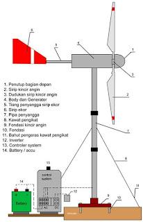 Pada kipas angin turbin angin menggunakan angin untuk membuat listrik