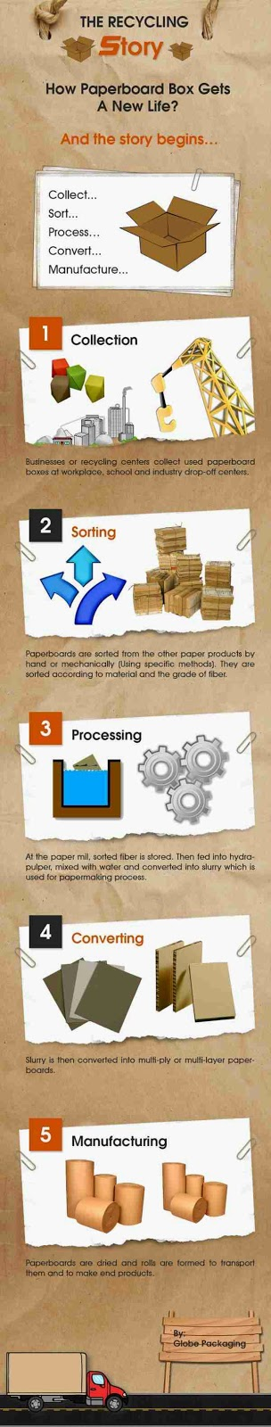 Paperboard Recycling Process Infographic