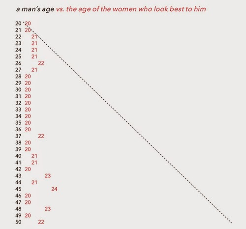 Graph showing that men prefer the look of women age 20-24 no matter how old the men get