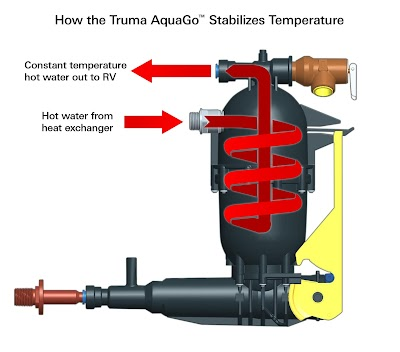 Truma hybrid technology prevents scalding water concerns in instant RV water heaters