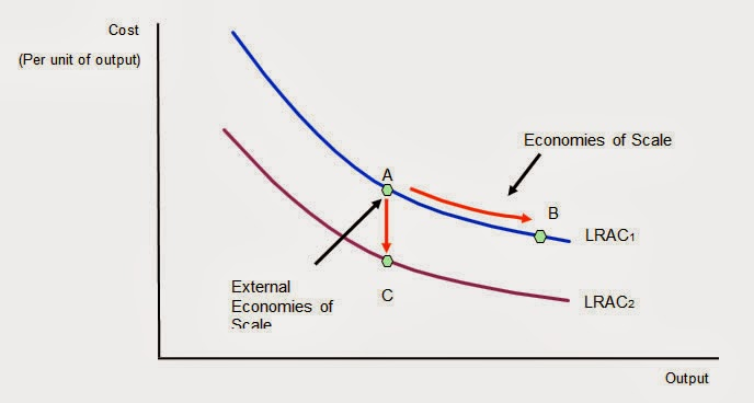gcse notes  external economies of scale