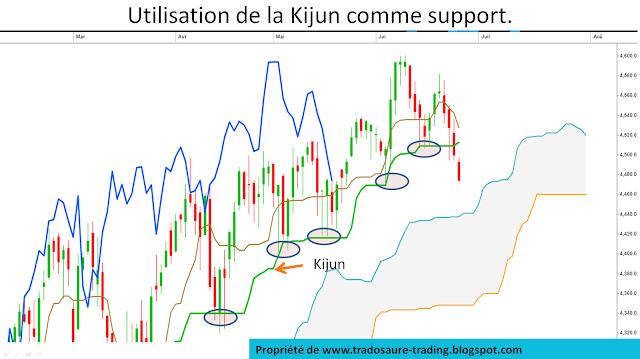 Qu'est ce que la kijun sen dans le système Ichimoku Tutoriel d'analyse technique