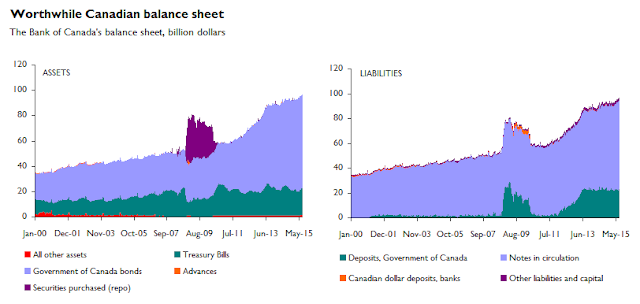 How many bullets does the Bank of Canada have left in its chamber?