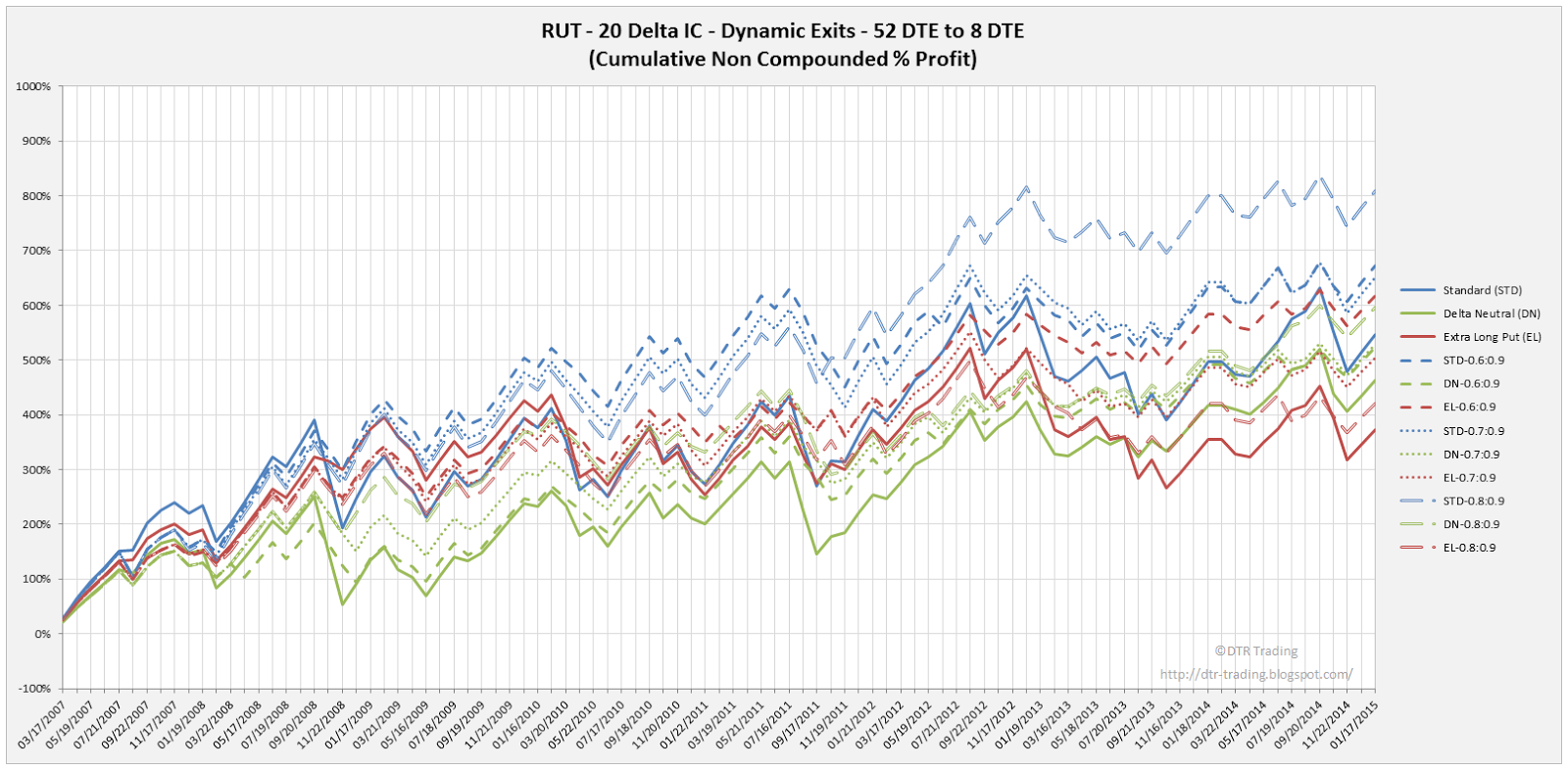 Iron Condor Dynamic Exit Equity Curves RUT 52 DTE 20 Delta Risk:Reward Versions