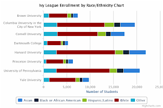 Ivy League Enrollment by Race and Ethnicity Chart