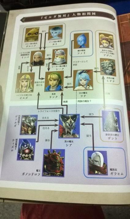 [GAMES] Hyrule Warriors - Spinner! - Página 3 Art%2Bhyrule%2Bwarriors%2B5