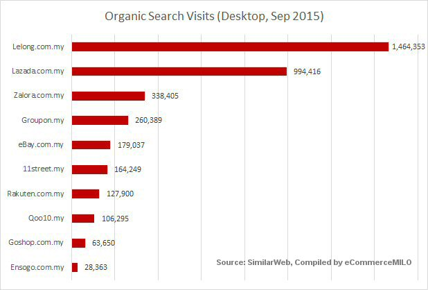 Organic search visits of top 10 online shopping sites in Malaysia