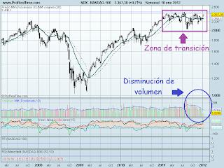 analisis tecnico del-nasdaq 100 -a 12 de enero de 2012