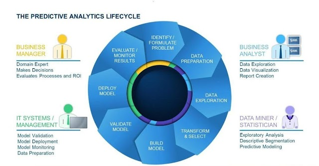 The predictive analytics lifecycle