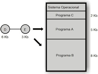 Exemplo de alocação com partições dinâmicas