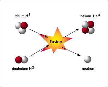 The Energy Emitted By Fusion Supports The Staru0027s Enormous Mass From  Collapsing In On Itself, And Causes The Star To Glow.