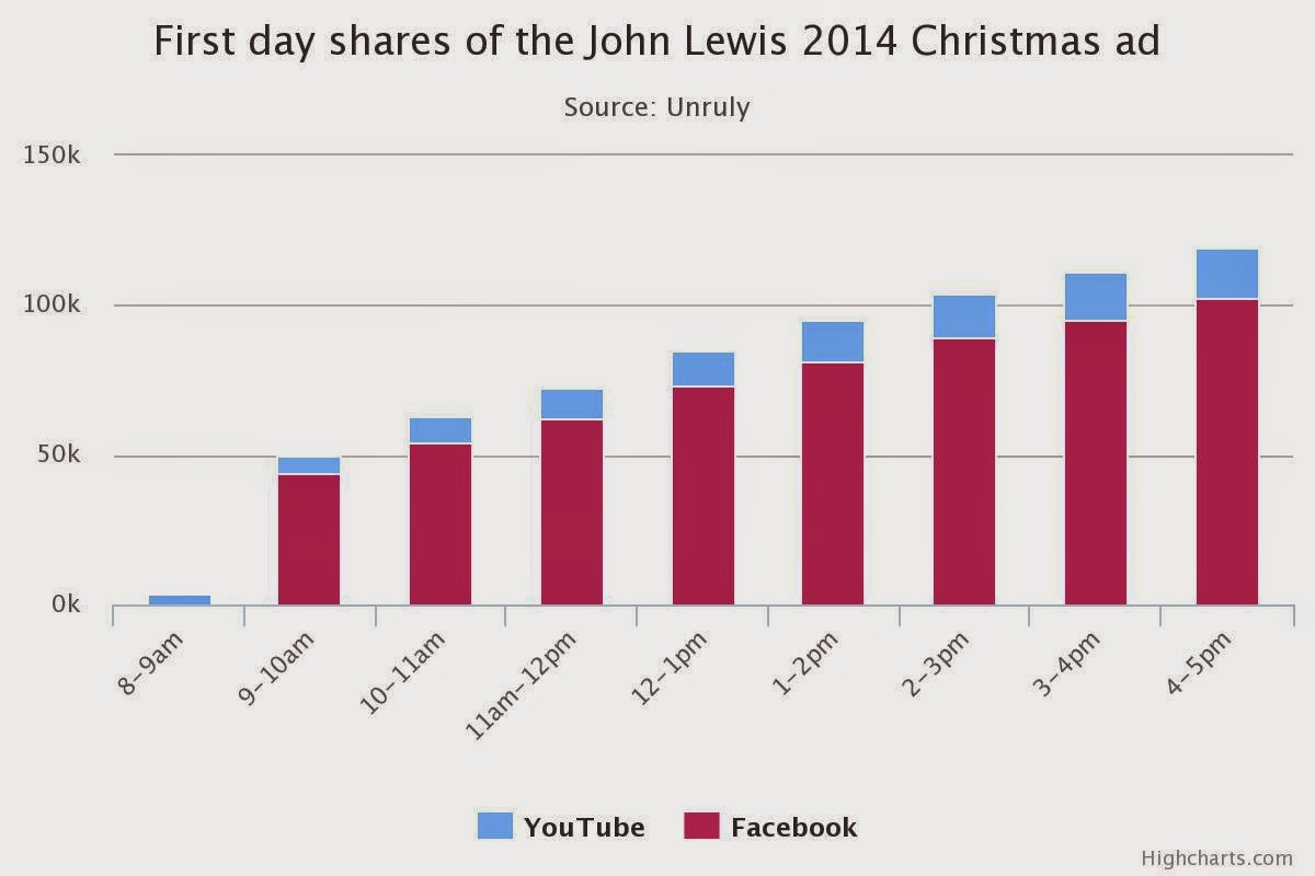 #montythepenguin Monty Penguin John Lewis 2014 graph