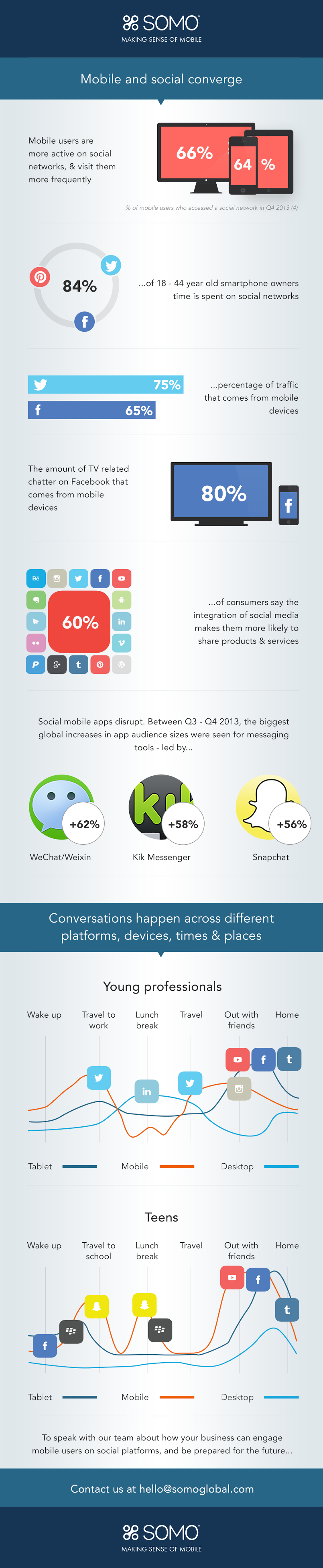 what happens when #socialmedia and mobile converge? - #infographic #SOMO
