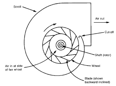 centrifugal fans basic information and tutorials
