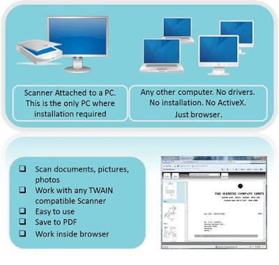 CloudScan i SharedScanner skeneri