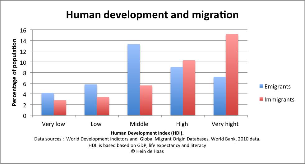 migration essay questions