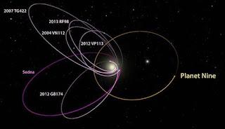 Heboh, Ditemukan Planet Kesembilan Dalam Tata Surya