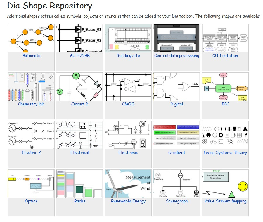 Software Stencils  Microsoft Visio SysML and UML templates