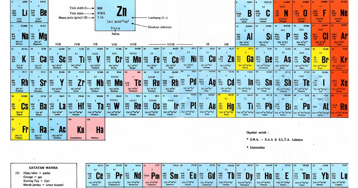 Unsur kimia terbaru siap menempati tabel periodik unsur henker17 unsur kimia terbaru siap menempati tabel periodik unsur henker17spot ccuart Images