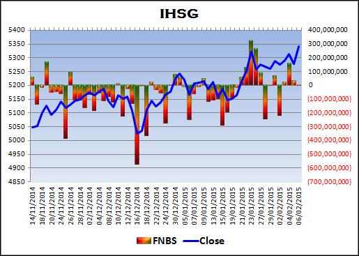 Pergerakan IHSG sepertinya masih tersandera dengan pergerakan rupiah yang nyaris tak keman IHSG Review 07-02-2015